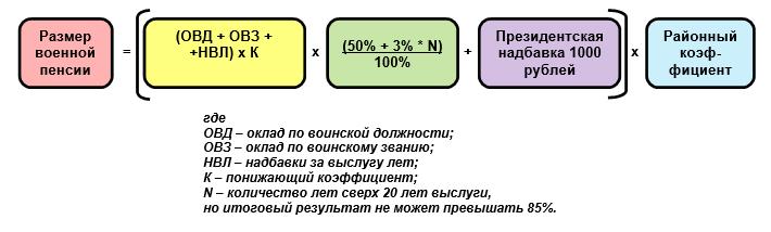 Как рассчитать пенсию военнослужащего, формула расчета, калькулятор