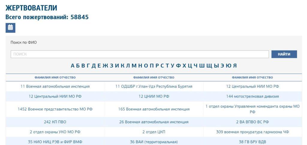 Как посмотреть, кто пожертвовал на Главный храм Военных Сил России